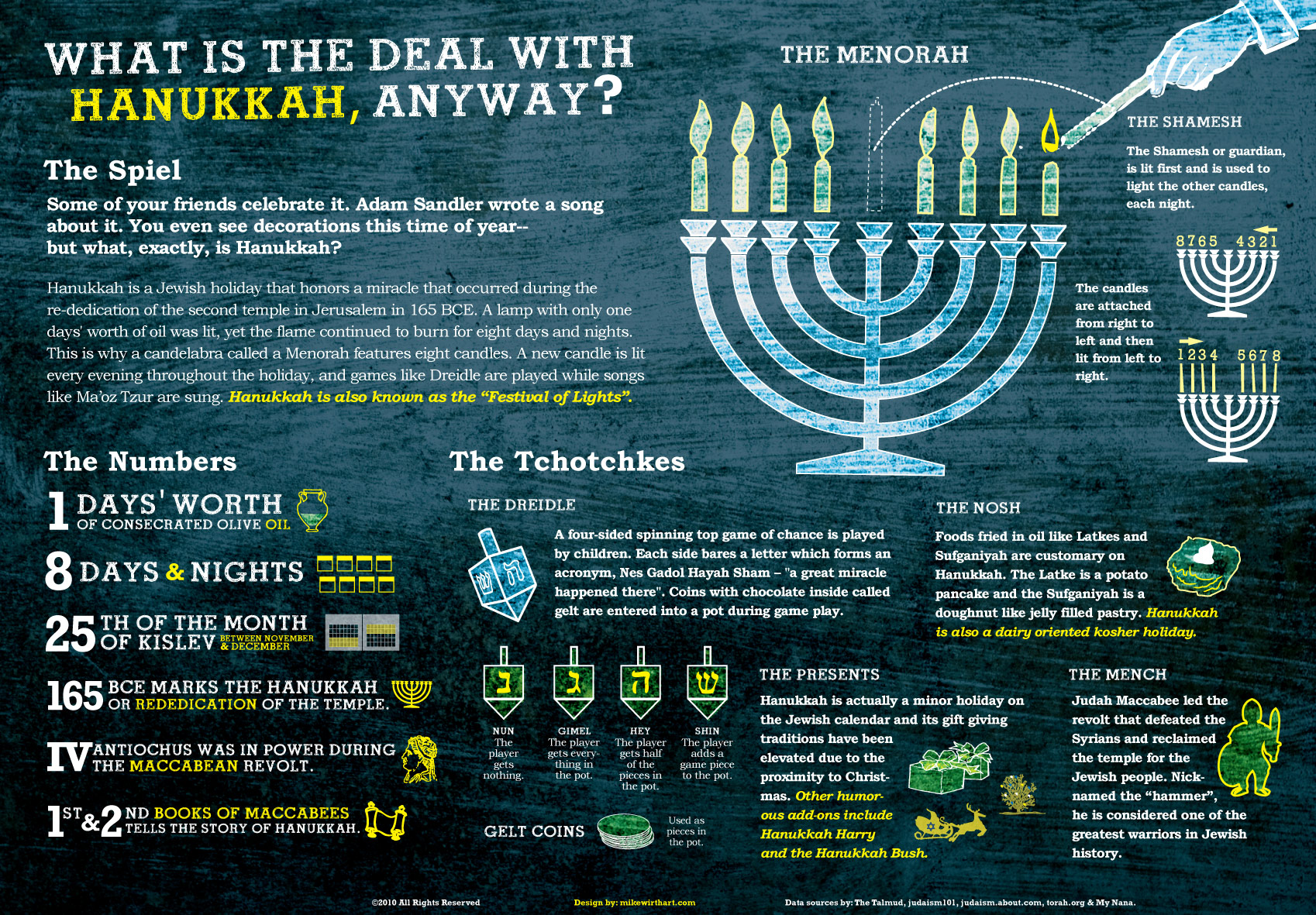 What is the deal with Hanukkah Anyway?
